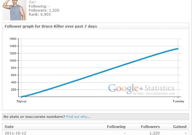 Saiba as estatísticas do seu perfil no Google Plus